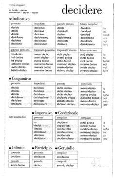 Il volume contiene 100 tavole con la coniugazione dei verbi regolari e irregolari di uso frequente.