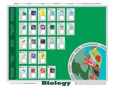 Biology TEKS Tracker Chart