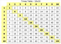Multiplication Table - 10x10