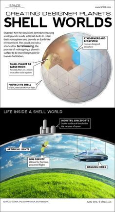 Shell-Worlds: How Humanity Could Terraform Small Planets (Infographic) by Karl Tate, Infographics Artist - Space.com