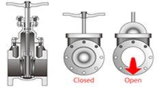 Van công nghiệp, nguyên lý cấu tạo và hoạt  động của Các Loại Van Cơ