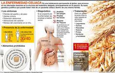intolerante al gluten infografía