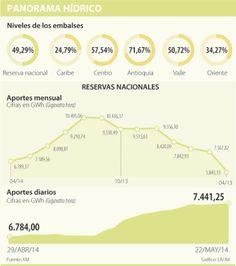 Las lluvias han aumentado los embalses y bajaron el precio de la energía en 20% | La República