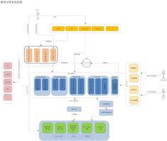 淘宝推荐引擎系统结构