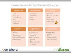 redAlumnos - ¿Conoces todas las herramientas de las redes educativas? La Red, Smileys, Platform, Social Networks, Learning, Tools