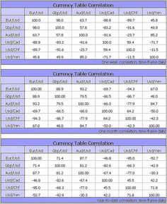 correlation table for forex pairs   Forex Signals #forex #fxpremiere #forexsignals www.fxpremiere.com