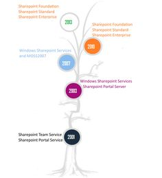 Microsoft .NET Webform,MVC,Sharepoint Technologies: Simple and Clear Explaination of Sharepoint  for A...