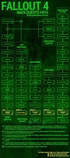 1 - Endings and branching of main quests - Main story - Fallout 4 Game Guide & Walkthrough 1 - Endings and branching of main quests - Main story - Fallout 4 Game Guide & Walkthrough Fallout 4 Secrets, Fallout 4 Tips, Fallout 4 Funny, Fallout Lore, Fallout Facts, Fallout Fan Art, Fallout New Vegas, Fallout Map, Fallout 4 Concept Art