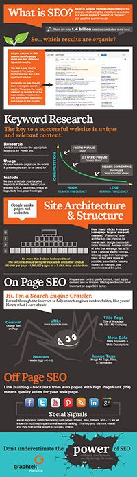 Search Engine Optimization (SEO) #infographic - Off Page SEO, On Page SEO, Site Architecture, Keyword Research & Social Signals.