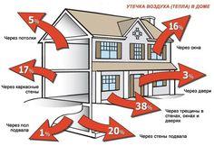 Строительные материалы, обладающие очень малой теплопроводностью, повышенной пористостью, а, следовательно, небольшой средней плотностью, и предназначенные для утепления различных зданий, в том числе жилых и производственных, называются теплоизоляционными. В