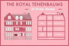 The Royal Tenenbaums | Minimalist Posters Of Wes Anderson Houses