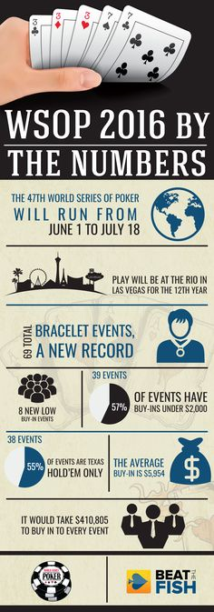 The 47th annual World Series of Poker begins on June 1, 2016 at the Rio in Las Vegas. The 6-week-long poker mecca captures the imagination of not just poker players, but anyone who loves everyday success stories. Tens of millions of dollars are awarded to thousands of players every year. This infographic showcases the most important statistics going into this year's Series in an easy-to-read way. It also highlights the most popular types of events, buy-in numbers, and new events.
