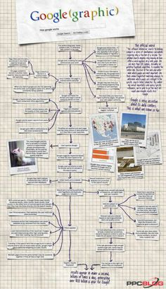 How Google Works #search #Infographic