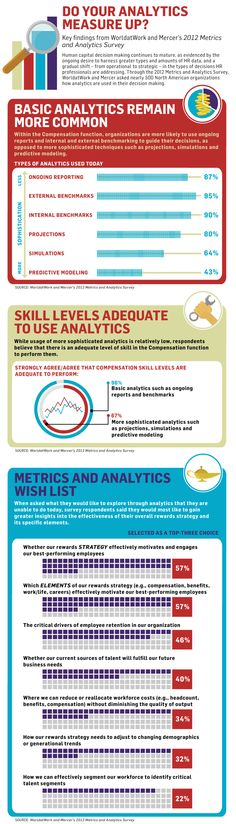 Do your analytics measure up?  #Infographics Human capital decision making continues to mature, as evidenced by 1) the ongoing desire to harness greater types and amounts of HR data, and a 2) gradual shift – from operational to strategic – in the types of decisions HR professionals are addressing.