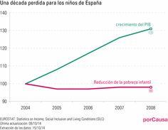 Una década perdida para los niños y las niñas en España.