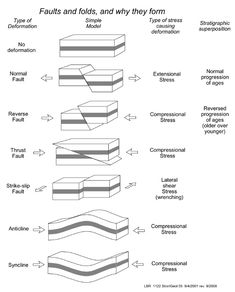 faults, folds, and stress