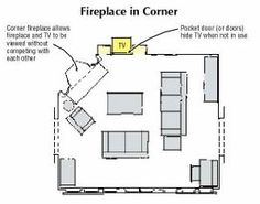 TV is beside fireplace. Look at orientation of furniture.