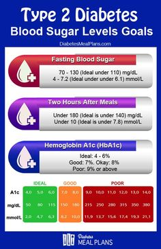 PLEASE REPIN: Use this chart to assess if your blood sugar levels are  within the healthy goals for type 2 diabetes.