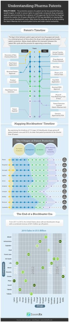 Understanding Pharma Patents - Licensing. Great example of the patent timeline for the pharma industry. Thanks ZoomRx for the great infographic.