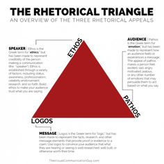 The rhetorical triangle is a common reference to the three rhetorical appeals identified by Aristotle: ethos, pathos, and logos. These three Greek terms make reference to the primary concepts from which messages--in any communication channel--are Writing Skills, Essay Writing, Writing Tips, Argumentative Writing, Teaching Strategies, Teaching Resources, Teaching Biology, Ap Language And Composition, English Writing