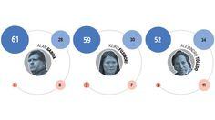 Alan Garcia, Keiko Fujimori y Alejandro Toledo son los tres candidatos presidenciales mas conocidos con miras a las elecciones 2016. Diciembre 06, 2015.