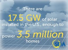 There are 17.5 GW of solar installed in the U.S., enough to power 3.5 million homes.