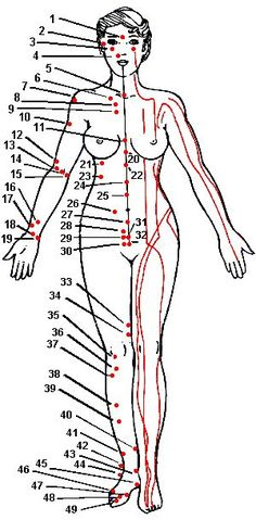 Acupuncture Charts via www.altered-states.net Click photo to view Treatment Points for Problems chart