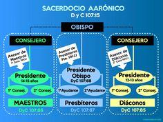 ¿Qué papel juega la presidencia de Hombres Jóvenes? ¿Quiénes tienen las llaves para presidir en el Sacerdocio Aarónico? ¿De qué manera participa el Obispado en la organización de los Hombres Jóvenes?