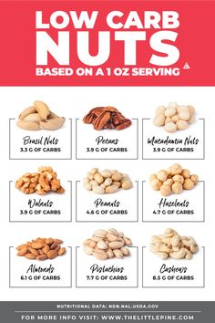 NEW Your Ultimate Guide to Low Carb Nuts including a searchable printable list recipes and how to incorporate them as snacks! NEW Your Ultimate Guide to Low Carb Nuts including a searchable printable list recipes and how to incorporate them as snacks! Low Carb Recipes, Diet Recipes, Healthy Recipes, Diabetes Recipes, Recipes For Diabetics Easy, Ketogenic Recipes, Recipes Dinner, Pasta Recipes, Ketogenic Diet