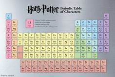 Periodic Table of Characters...