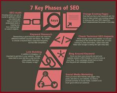 Seven key phases of #SEO Must Follow Up to Gain Ranking In #Google #DigitalTransformation #DigitalMarketing #Contentmarketing #Branding #SEO #Startup #GrowthHacking #Content #Marketing #SocialMedia #OnlineMarketing #SocialMediaMarketing #SMM #Reputation #OnlineMedia #ORM