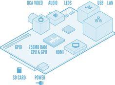 Raspberry Pi Micro Linux PC