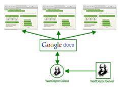 РЕШАВАНЕ НА НЯКОИ ПРОБЛЕМИ ПРИ ИНСТСЛИРАНЕТО НА OPENERP 7.0 Google Docs, Bulgaria, Map, Location Map, Maps
