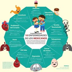 Las 10 enfermedades de los mexicanos