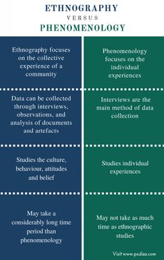 Difference Between Ethnography and Phenomenology – Pediaa.Com Difference Between Ethnography and Phenomenology – Pediaa. Social Science Research, Research Writing, Thesis Writing, Academic Writing, Research Paper, Psychology Notes, Forensic Psychology, School Psychology, Dissertation Motivation