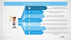 Clase Invertida o Flipped Classroom - 7 Maneras de Aplicarla | #Infografía #Educación