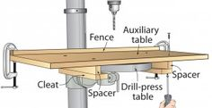Simple slide-on auxiliary table mounts to round or square drill-press tables. Make the spacers about 1⁄16″ narrower than the thickness of the drill-press table. Place the auxiliary table on the drill-press table before installing the cleats, and then tighten the cleat mounting screws just enough to hold it firmly. (Over-tightening can distort the table.) To remove the table, simply loosen the rear cleat mounting screws a couple of turns each and slide it off.