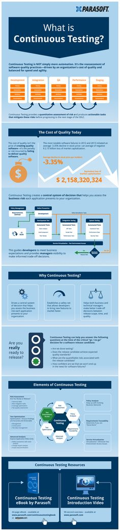 Continuous Testing provides a quantitative assessment of risk and produces actionable tasks that mitigate these risks before progressing to the next s
