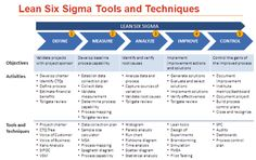 Lean six sigma roadmap - Buscar con Google