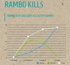 Rambo Kills