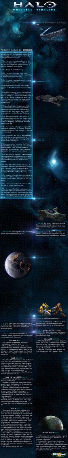 Halo Universe complete timeline