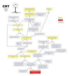Current Reality Tree - from Theory of Constraints