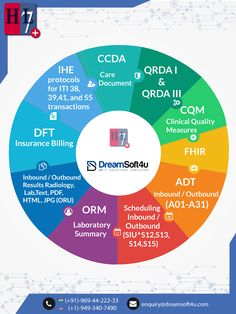 a healthcare IT services provider & telehealth/telemedicine app development company in India and USA offers EMR and billing software solutions. Medical Coding, Medical Billing, It Service Provider, Technology World, App Development Companies, Health Care, Wearable Device, Career, Carrera