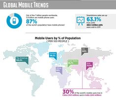 Awesome Facts and Figures on the Rise of the Social Mobile Web