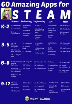 60 Apps for Teaching STEAM