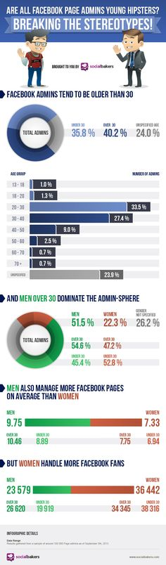 Are All Facebook Page Admins Young Hipsters? #Infographic #SocialMedia #Facebook