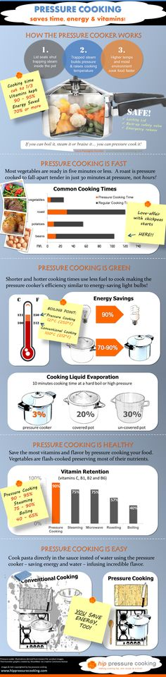 Pressure Cooking Saves Time, Energy and Vitamins Hip Pressure Cooking, Power Pressure Cooker, Pressure Cooking Recipes, Electric Pressure Cooker, Instant Pot Pressure Cooker, Slow Cooker Recipes, Vitamins For Energy, Save Energy, Cooking Time