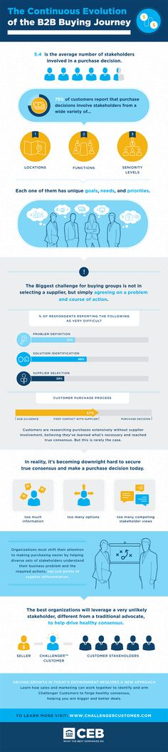 B2B Buying Journey Infographic - CEB