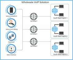 Adore infotech is the best VOIP service provider in Telecom industry. Some impactfull products of adore infotech are Callshop, PBX system, Softswitch etc. our website : http://www.adoreinfotech.com/