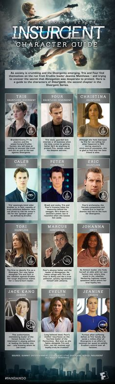 Factions, faces, names, find it all out in this character guide Divergent Memes, Divergent Fandom, Divergent Trilogy, Divergent Insurgent Allegiant, Insurgent Quotes, Divergent Necklace, Divergent Characters, Tfios, Theo James